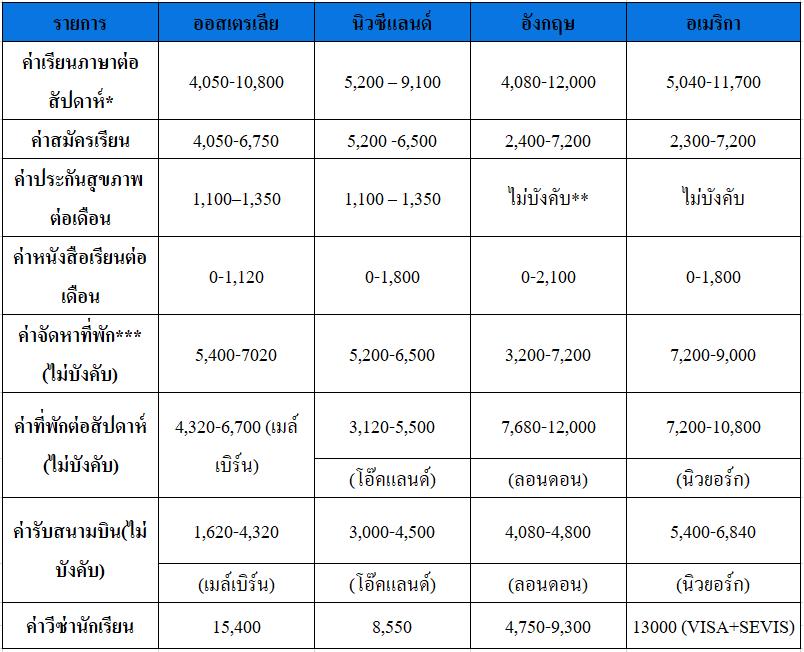 เปรียบเทียบค่าใช้จ่ายเกี่ยวกับการเรียนภาษา 1