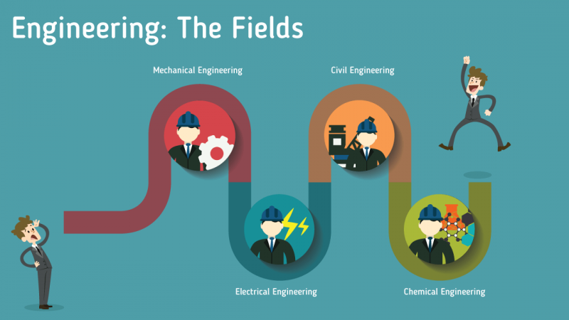 เรียนวิศวะ หรือ Engineering ที่ ออสเตรเลีย มันดียังไง ?